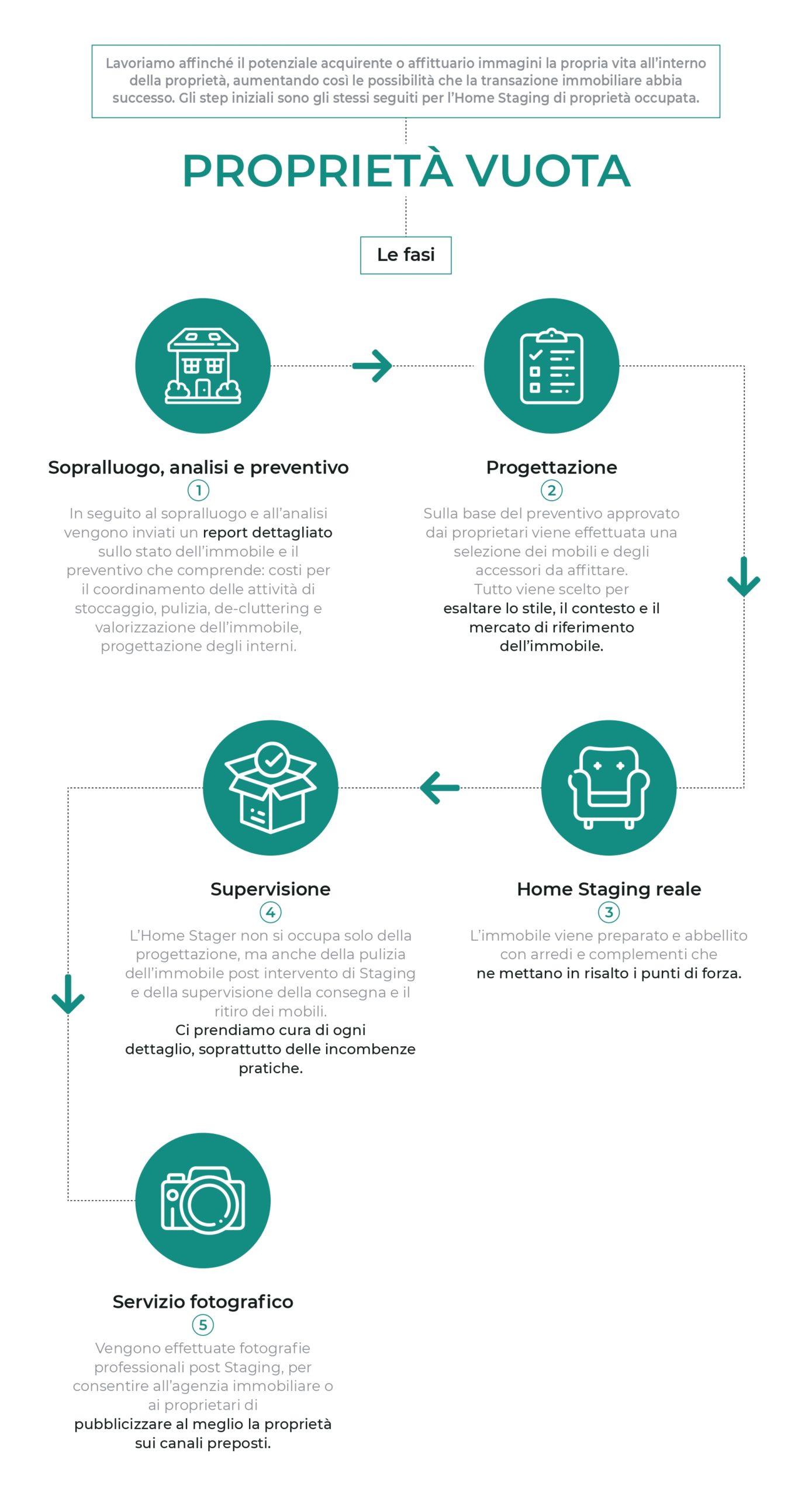 Servizi di Home Staging: Homethic allestisce proprietà abitate e ammobiliate, vuote o destinate alla micro ricettività