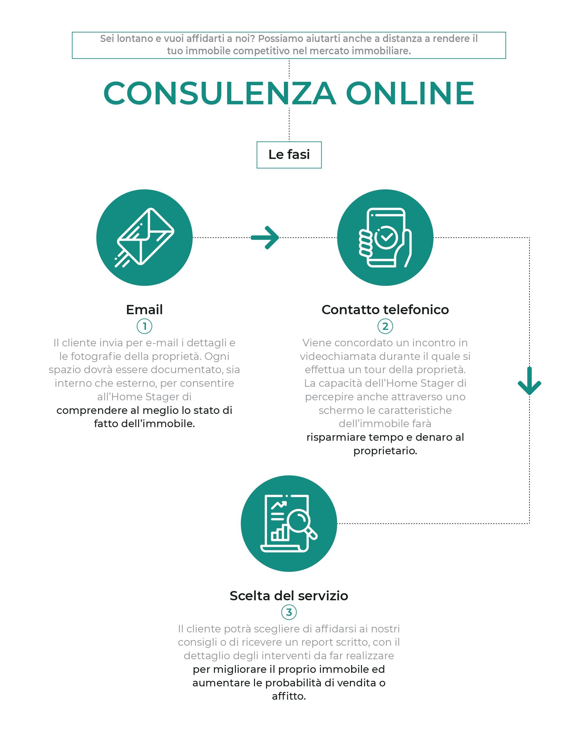 I servizi di consulenza di Homethic: in loco, online e con report dettagliato.
